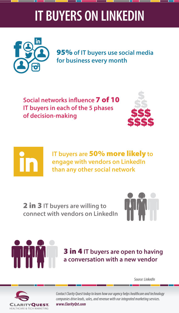IT Buyers on Linkedin Infographic