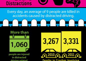 dangers of distracted driving infographic