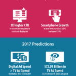 Display Ad Trends & Predictions