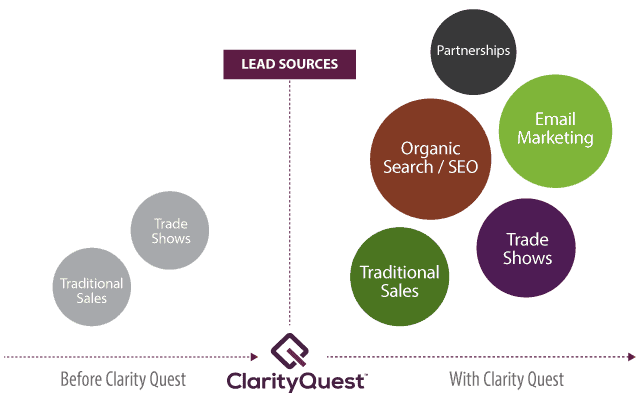 lead sources before and after hiring healthcare IT marketing agency