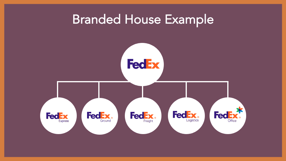 branded house example brand architecture